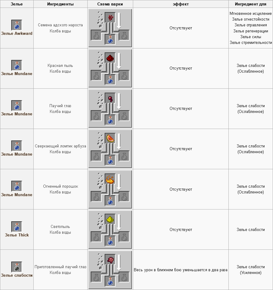 Зельеварение Minecraft Wiki 71